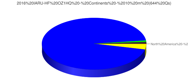 2016 IARU-HF OZ1HQ - Continents - 10 m (644 Qs)